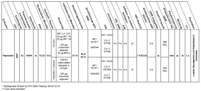 Vaginale intraepitheliale Neoplasie vin
